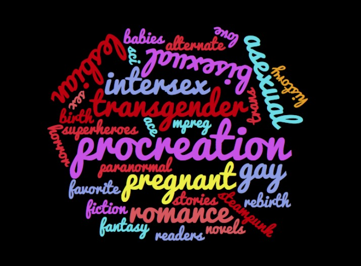 Procreation word cloud